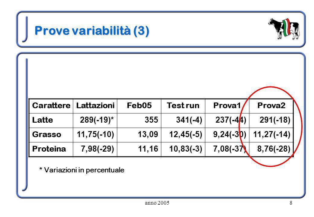 anno 20058 Prove variabilità (3) CarattereLattazioniFeb05Test runProva1Prova2 Latte 289(-19)*355341(-4)237(-44)291(-18) Grasso 11,75(-10)13,0912,45(-5)9,24(-30)11,27(-14) Proteina 7,98(-29)11,1610,83(-3)7,08(-37)8,76(-28) * Variazioni in percentuale