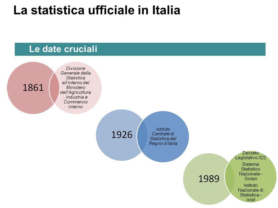 Le date cruciali La statistica ufficiale in Italia