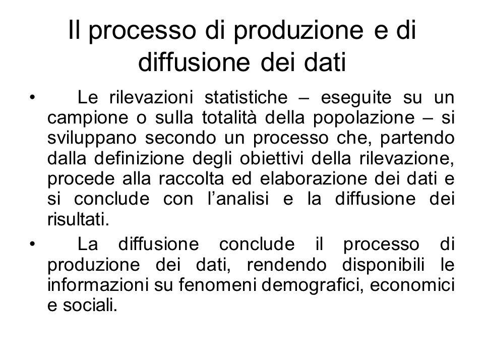 Il processo di produzione e di diffusione dei dati Le rilevazioni statistiche – eseguite su un campione o sulla totalità della popolazione – si svilup