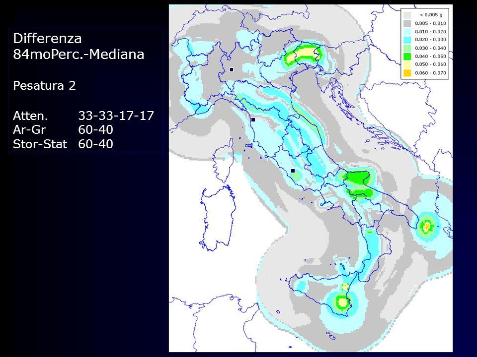 Differenza84moPerc.-Mediana Pesatura 2 Atten.33-33-17-17 Ar-Gr60-40 Stor-Stat60-40