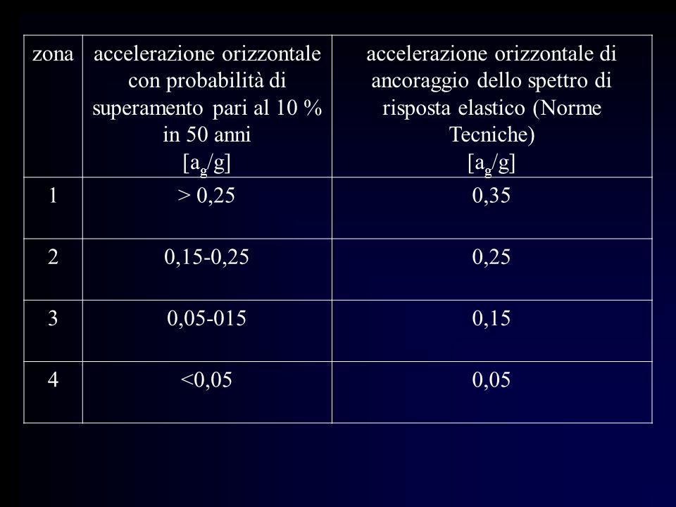 zonaaccelerazione orizzontale con probabilità di superamento pari al 10 % in 50 anni [a g /g] accelerazione orizzontale di ancoraggio dello spettro di