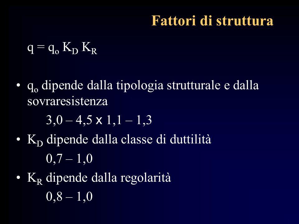 Fattori di struttura q = q o K D K R q o dipende dalla tipologia strutturale e dalla sovraresistenza 3,0 – 4,5 x 1,1 – 1,3 K D dipende dalla classe di