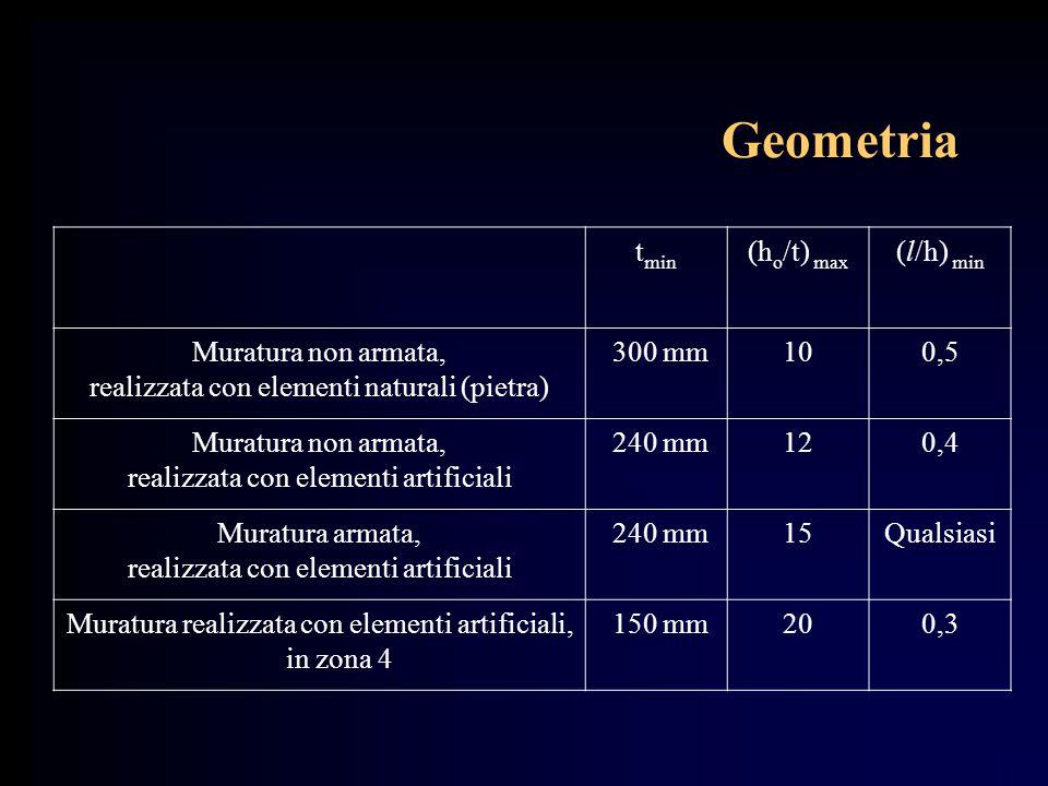 Geometria t min (h o /t) max (l/h) min Muratura non armata, realizzata con elementi naturali (pietra) 300 mm100,5 Muratura non armata, realizzata con