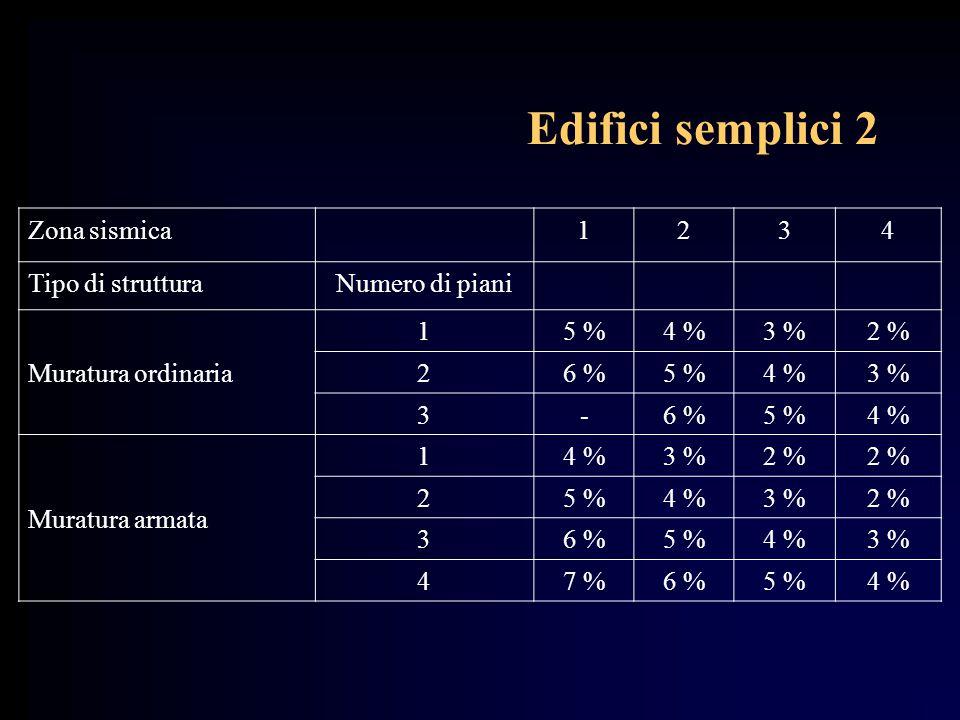Edifici semplici 2 Zona sismica1234 Tipo di strutturaNumero di piani Muratura ordinaria 15 %4 %3 %2 % 26 %5 %4 %3 % 3-6 %5 %4 % Muratura armata 14 %3