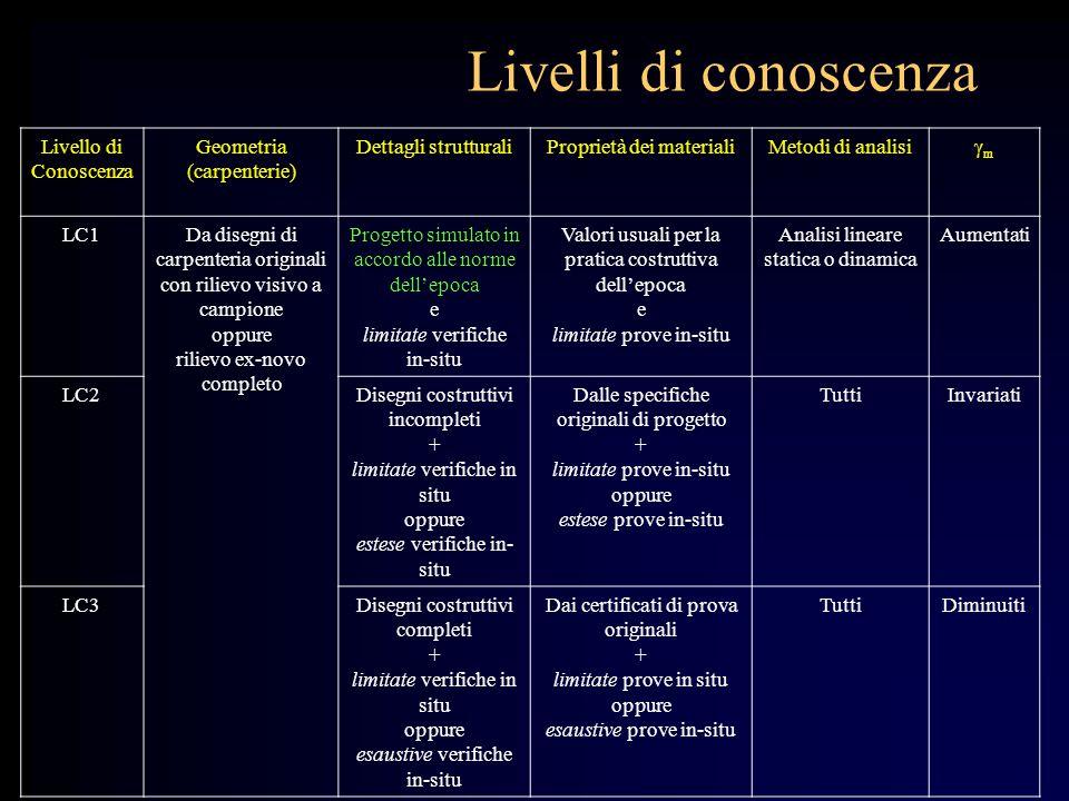 Livelli di conoscenza Livello di Conoscenza Geometria (carpenterie) Dettagli strutturaliProprietà dei materialiMetodi di analisi mm LC1Da disegni di