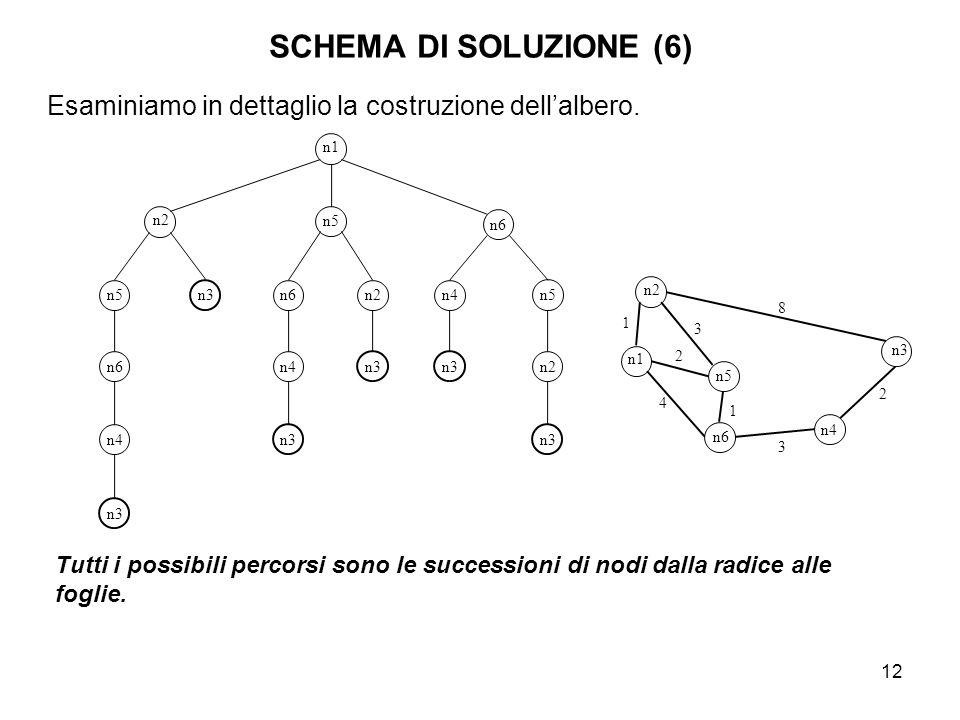 12 SCHEMA DI SOLUZIONE (6) n1 n2 n5 n6 n5 n6 n4 n6 n4 n2 n5 n2 n3 n4 n3 1 2 2 3 8 3 n4 n6 n1 n5 n2 4 1 Tutti i possibili percorsi sono le successioni