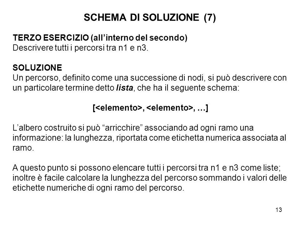 13 SCHEMA DI SOLUZIONE (7) TERZO ESERCIZIO (all'interno del secondo) Descrivere tutti i percorsi tra n1 e n3. SOLUZIONE Un percorso, definito come una