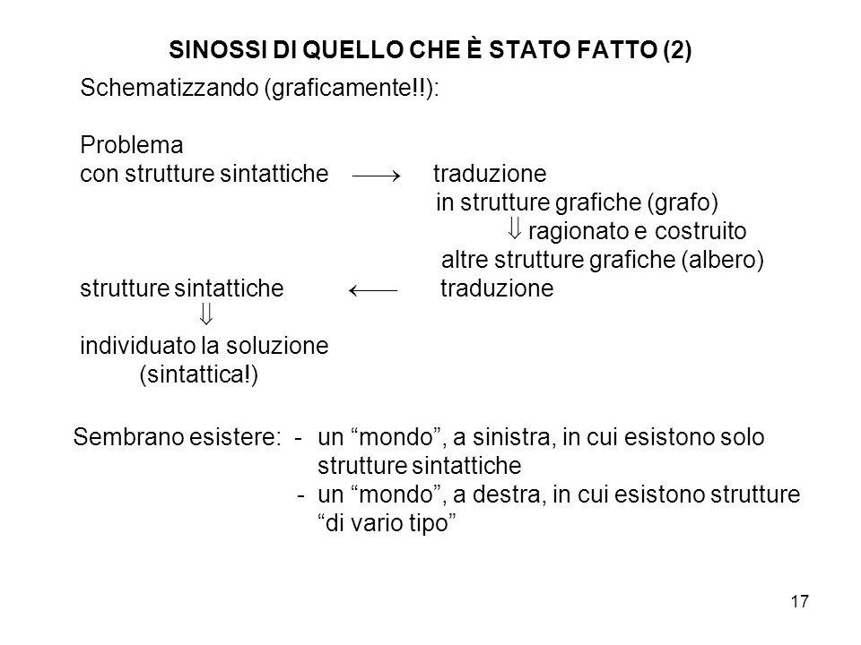 17 SINOSSI DI QUELLO CHE È STATO FATTO (2) Schematizzando (graficamente!!): Problema con strutture sintattiche  traduzione in strutture grafiche (gr