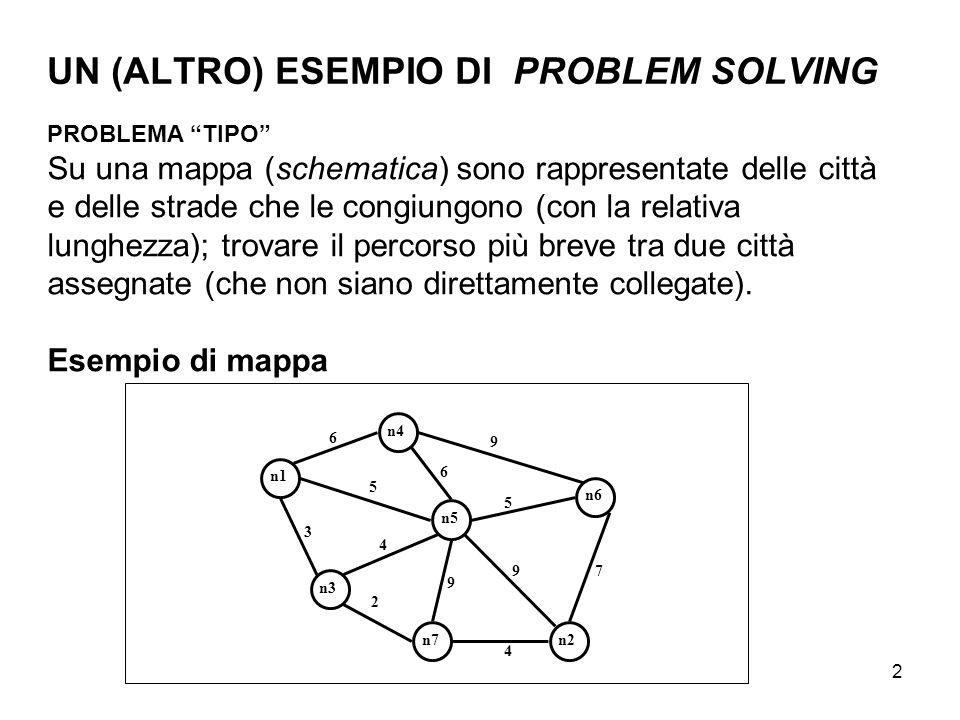 """2 UN (ALTRO) ESEMPIO DI PROBLEM SOLVING PROBLEMA """"TIPO"""" Su una mappa (schematica) sono rappresentate delle città e delle strade che le congiungono (co"""