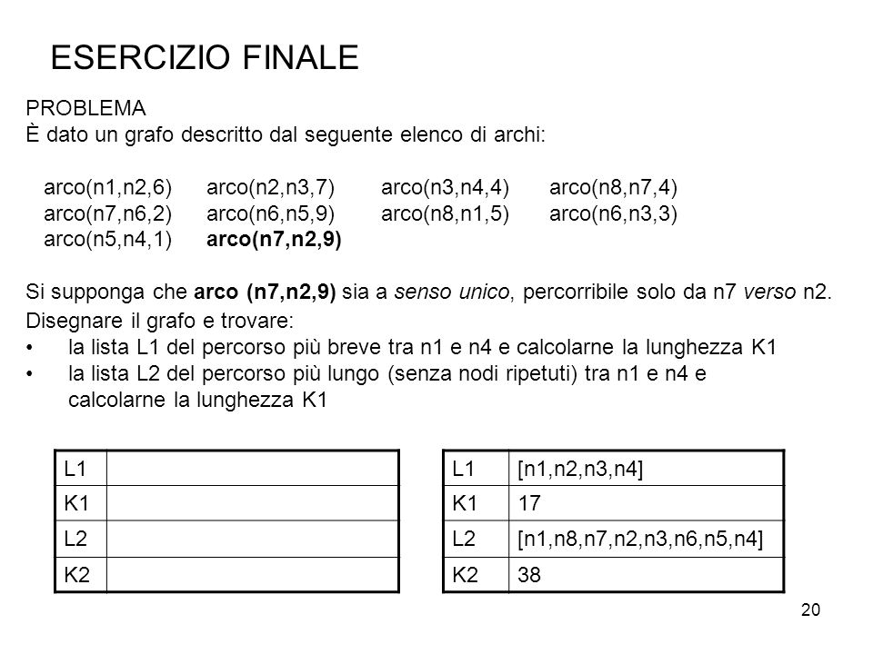 20 PROBLEMA È dato un grafo descritto dal seguente elenco di archi: arco(n1,n2,6) arco(n2,n3,7) arco(n3,n4,4)arco(n8,n7,4) arco(n7,n6,2) arco(n6,n5,9)