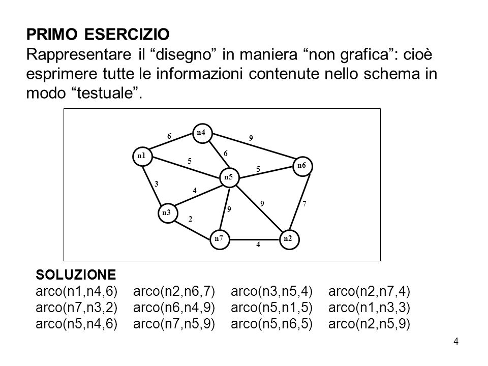 """4 PRIMO ESERCIZIO Rappresentare il """"disegno"""" in maniera """"non grafica"""": cioè esprimere tutte le informazioni contenute nello schema in modo """"testuale""""."""