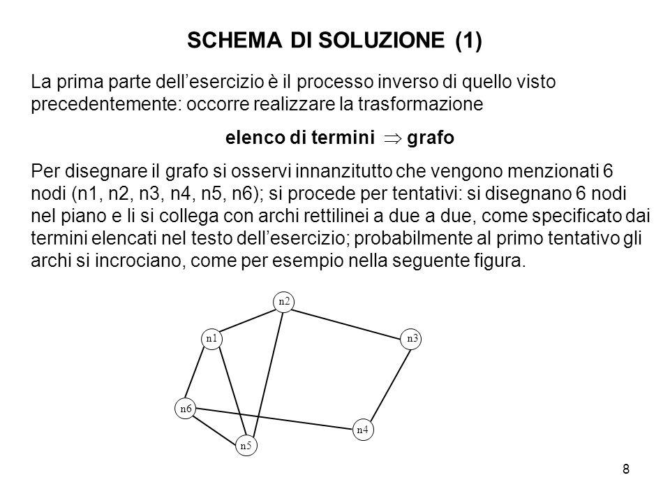 8 SCHEMA DI SOLUZIONE (1) La prima parte dell'esercizio è il processo inverso di quello visto precedentemente: occorre realizzare la trasformazione el