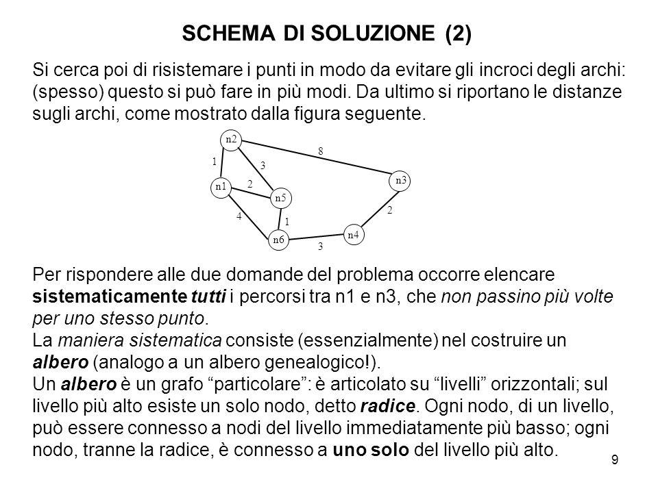 9 SCHEMA DI SOLUZIONE (2) Si cerca poi di risistemare i punti in modo da evitare gli incroci degli archi: (spesso) questo si può fare in più modi. Da