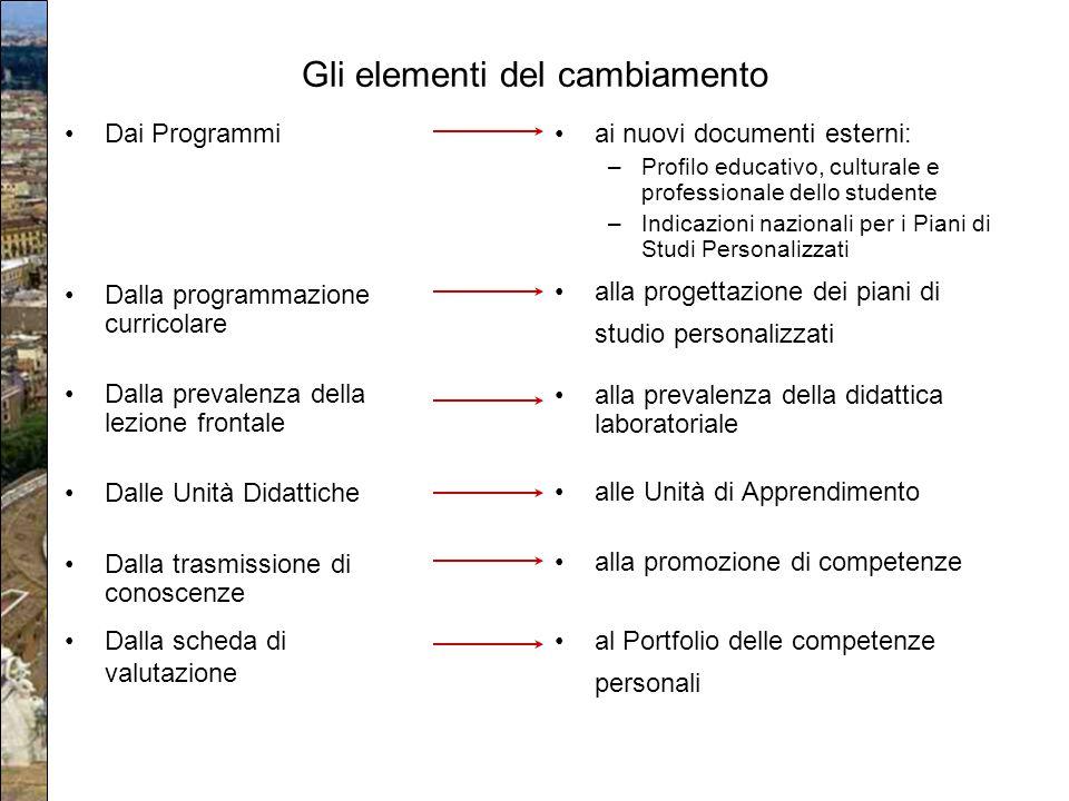 Gli elementi del cambiamento Dai Programmi Dalla programmazione curricolare Dalla prevalenza della lezione frontale Dalle Unità Didattiche Dalla trasm
