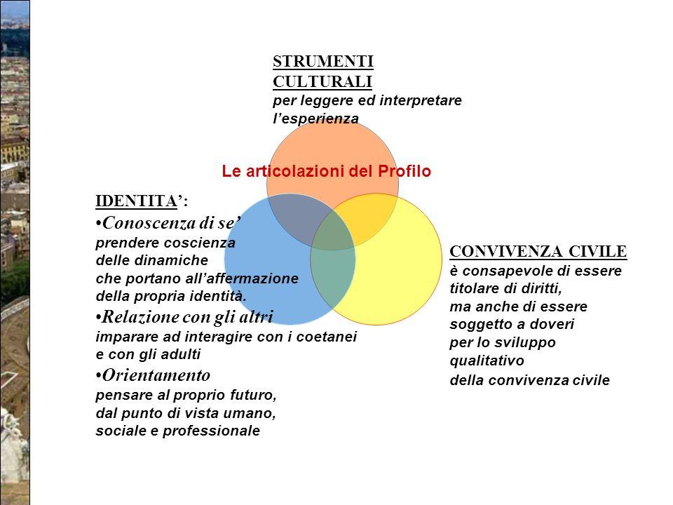 La struttura del PECUP Le articolazioni del Profilo