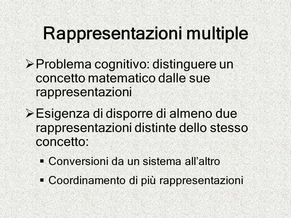 Rappresentazioni multiple  Problema cognitivo: distinguere un concetto matematico dalle sue rappresentazioni  Esigenza di disporre di almeno due rap