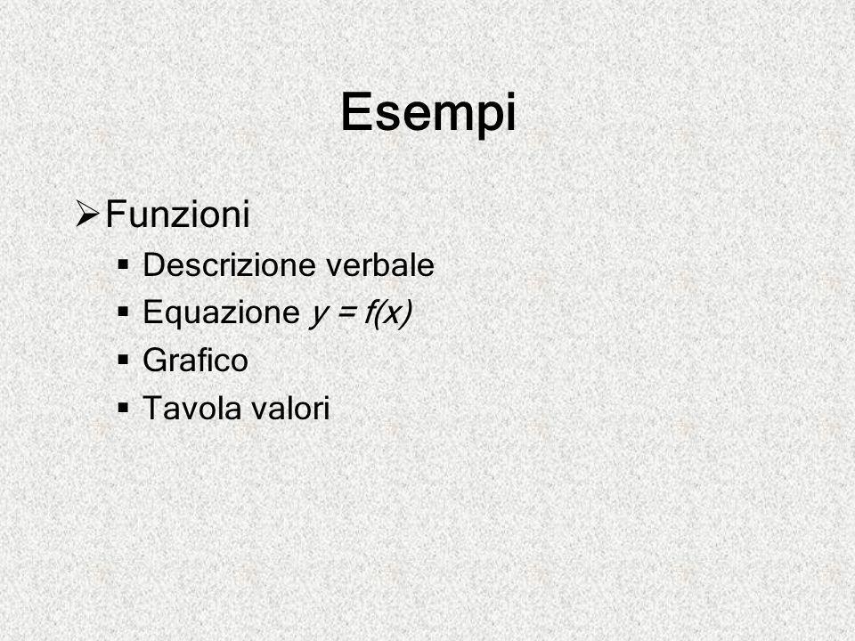 Esempi  Funzioni  Descrizione verbale  Equazione y = f(x)  Grafico  Tavola valori