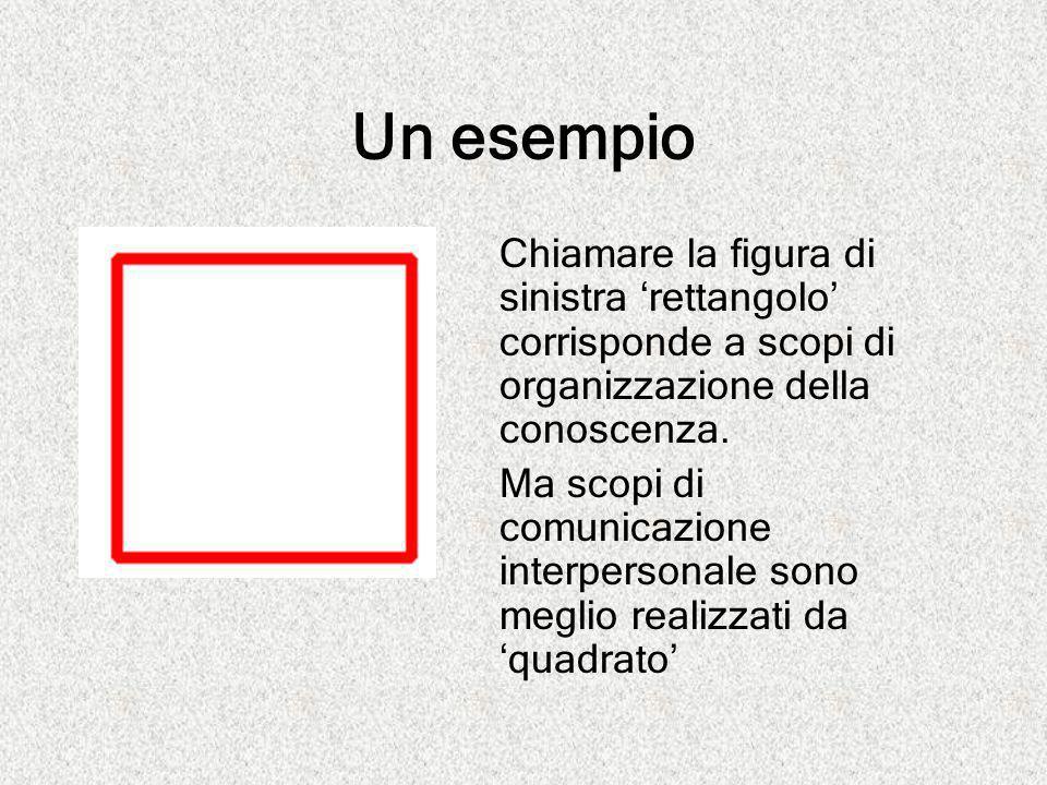 Un esempio Chiamare la figura di sinistra 'rettangolo' corrisponde a scopi di organizzazione della conoscenza. Ma scopi di comunicazione interpersonal
