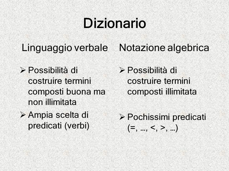Dizionario Linguaggio verbale  Possibilità di costruire termini composti buona ma non illimitata  Ampia scelta di predicati (verbi) Notazione algebr