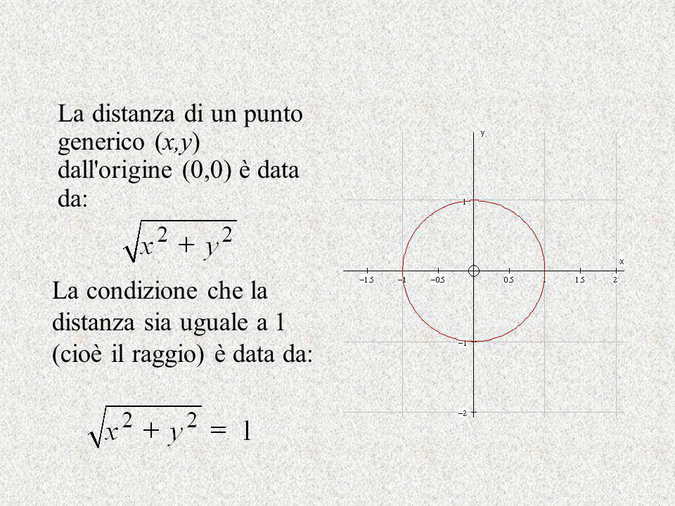 La distanza di un punto generico (x,y) dall'origine (0,0) è data da: La condizione che la distanza sia uguale a 1 (cioè il raggio) è data da: