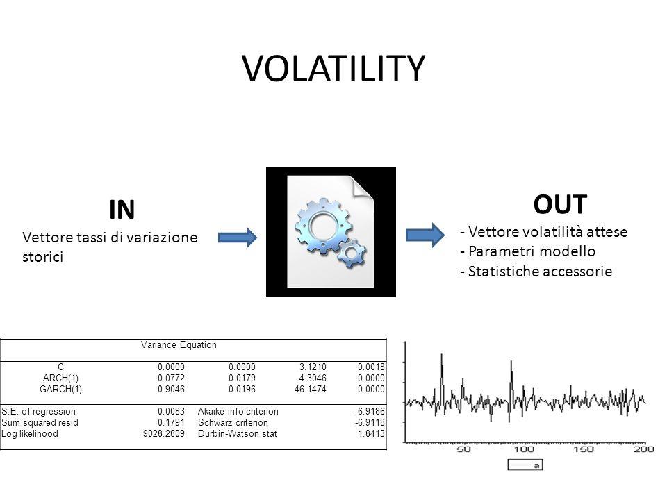 VOLATILITY IN Vettore tassi di variazione storici OUT - Vettore volatilità attese - Parametri modello - Statistiche accessorie Variance Equation C0.0000 3.12100.0018 ARCH(1)0.07720.01794.30460.0000 GARCH(1)0.90460.019646.14740.0000 S.E.