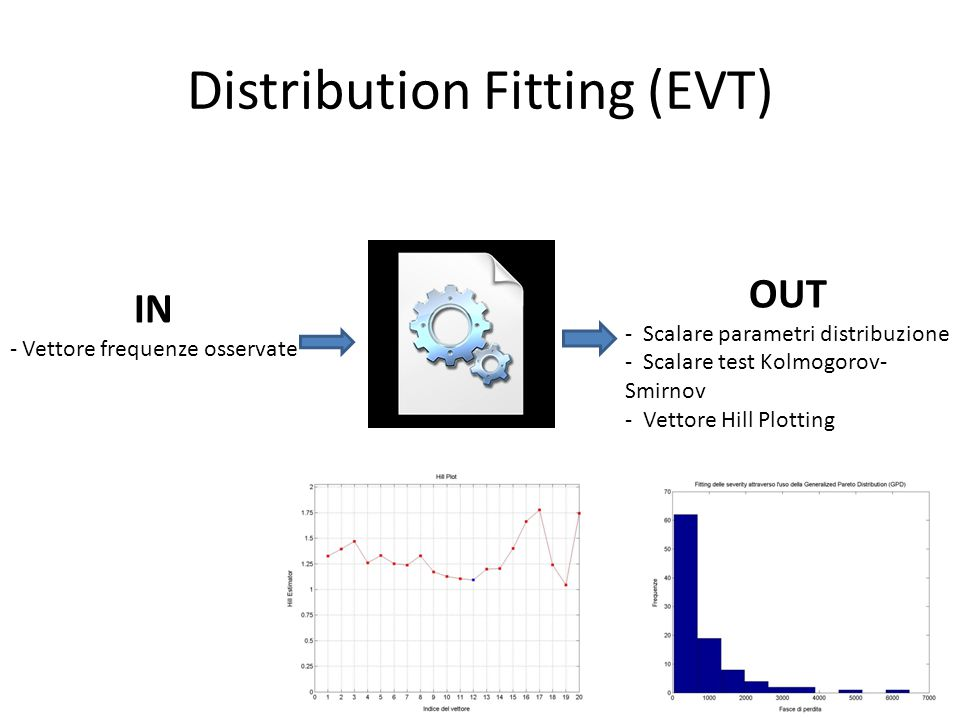 IN - Vettore frequenze osservate OUT - Scalare parametri distribuzione - Scalare test Kolmogorov- Smirnov - Vettore Hill Plotting Distribution Fitting (EVT)