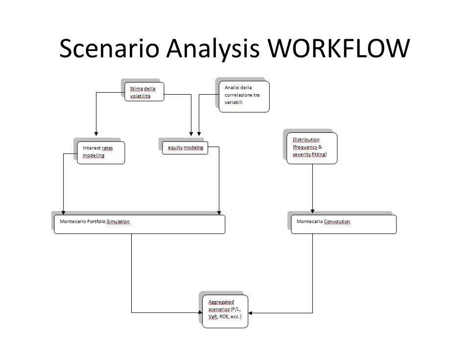 Scenario Analysis OUTPUT