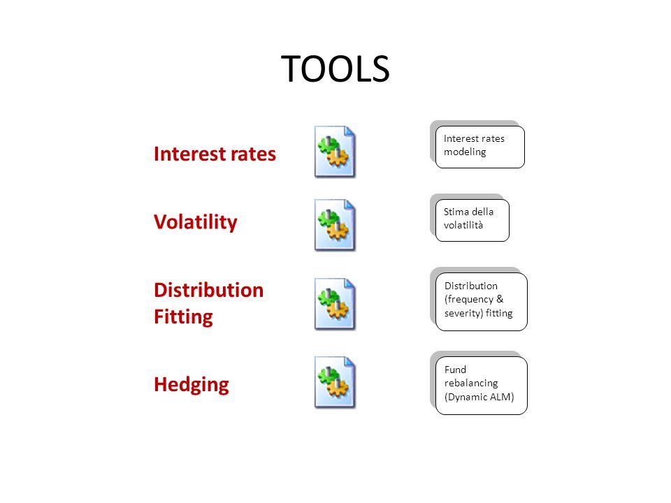 IN - Scalare time horizon - Scalare minimo garantito - Scalare valore sottostante - Scalare interest rates - Scalare volatilità attesa - Scalare timestep OUT - Scalare investment weight Black & Scholes HEDGING