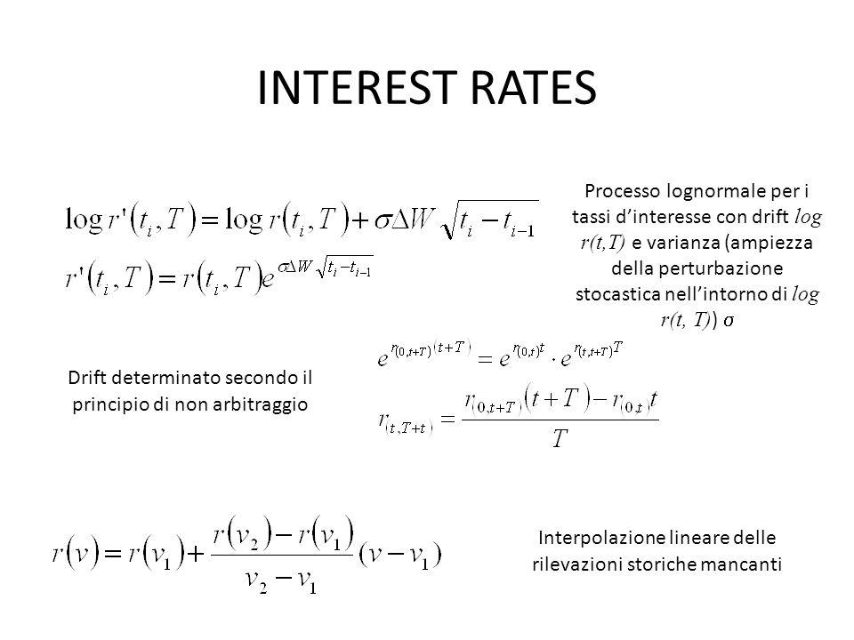 INTEREST RATES Processo lognormale per i tassi d'interesse con drift log r(t,T) e varianza (ampiezza della perturbazione stocastica nell'intorno di log r(t, T) )  Drift determinato secondo il principio di non arbitraggio Interpolazione lineare delle rilevazioni storiche mancanti