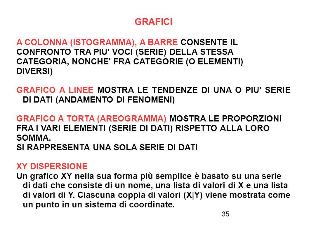35 GRAFICI A COLONNA (ISTOGRAMMA), A BARRE CONSENTE IL CONFRONTO TRA PIU' VOCI (SERIE) DELLA STESSA CATEGORIA, NONCHE' FRA CATEGORIE (O ELEMENTI) DIVE