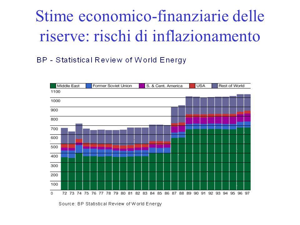 Padova, 3.2.2005prof. Renato Guseo10 Stime economico-finanziarie delle riserve: rischi di inflazionamento