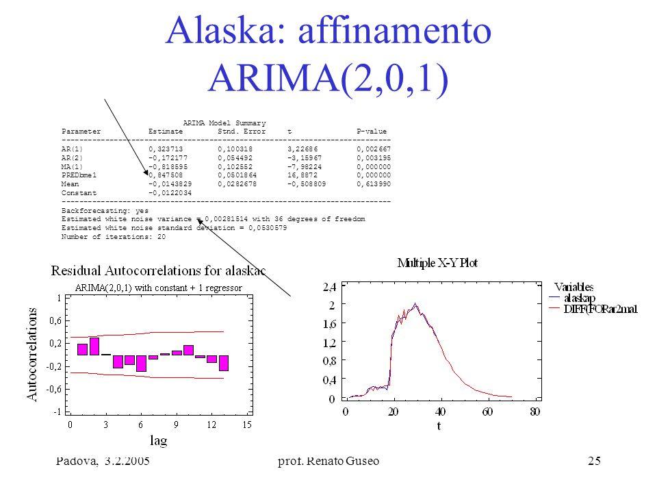 Padova, 3.2.2005prof. Renato Guseo25 Alaska: affinamento ARIMA(2,0,1) ARIMA Model Summary Parameter Estimate Stnd. Error t P-value -------------------