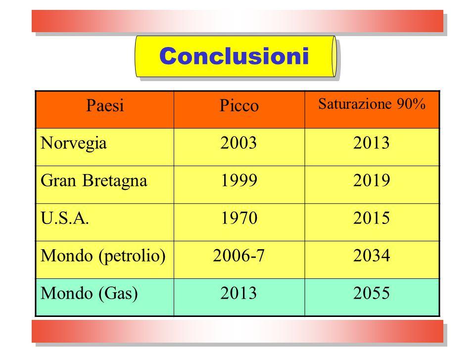 Padova, 3.2.2005prof. Renato Guseo26 PaesiPicco Saturazione 90% Norvegia20032013 Gran Bretagna19992019 U.S.A.19702015 Mondo (petrolio)2006-72034 Mondo