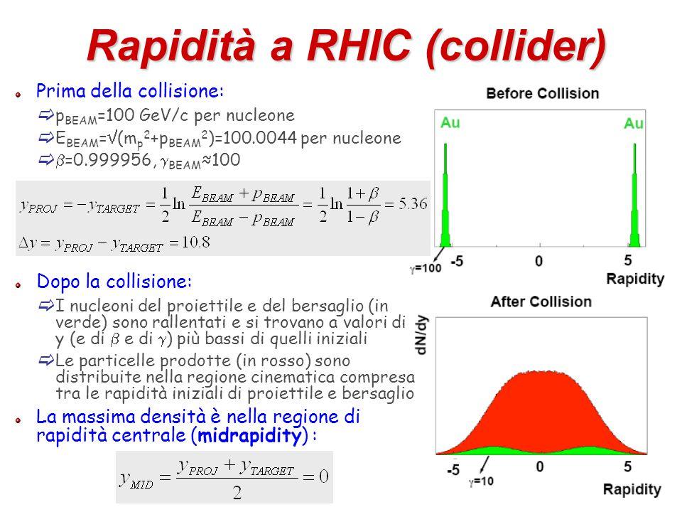 14 Rapidità a RHIC (collider) Prima della collisione:  p BEAM =100 GeV/c per nucleone  E BEAM =  (m p 2 +p BEAM 2 )=100.0044 per nucleone   =0.99