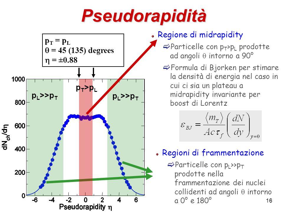 16 Pseudorapidità Regione di midrapidity  Particelle con p T >p L prodotte ad angoli  intorno a 90°  Formula di Bjorken per stimare la densità di e