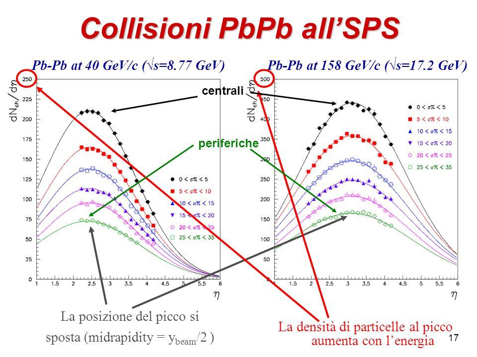 17 Collisioni PbPb all'SPS Pb-Pb at 40 GeV/c (√s=8.77 GeV)Pb-Pb at 158 GeV/c (√s=17.2 GeV) La posizione del picco si sposta (midrapidity = y beam /2 ) La densità di particelle al picco aumenta con l'energia centrali periferiche