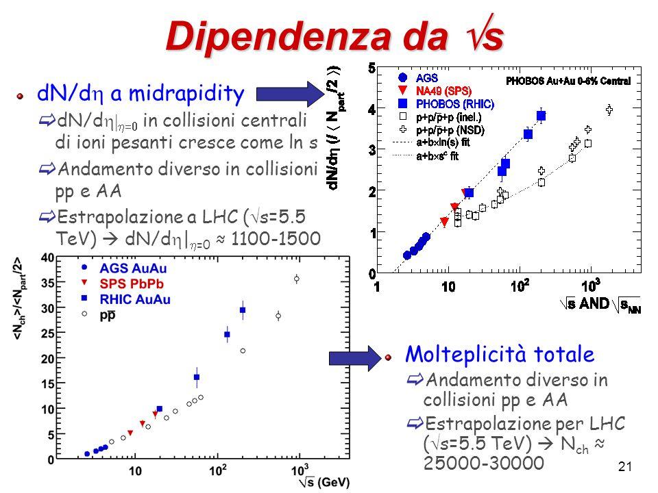 21 Dipendenza da  s Molteplicità totale  Andamento diverso in collisioni pp e AA  Estrapolazione per LHC (  s=5.5 TeV)  N ch ≈ 25000-30000 dN/d 
