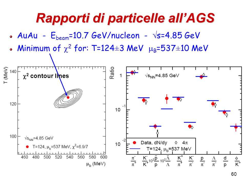 60 Rapporti di particelle all'AGS AuAu - E beam =10.7 GeV/nucleon -  s=4.85 GeV Minimum of  2 for: T=124 ± 3 MeV  B =537 ± 10 MeV  2 contour lines