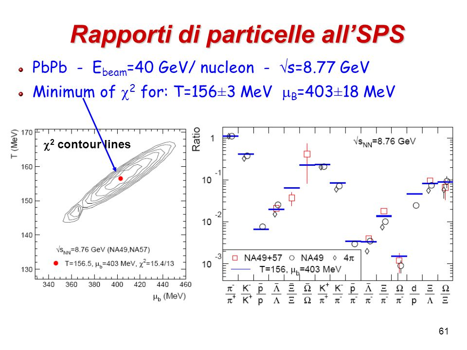61 Rapporti di particelle all'SPS PbPb - E beam =40 GeV/ nucleon -  s=8.77 GeV Minimum of  2 for: T=156 ± 3 MeV  B =403 ± 18 MeV  2 contour lines
