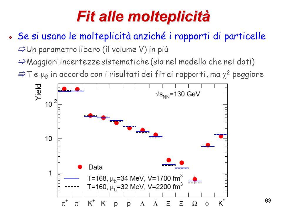 63 Fit alle molteplicità Se si usano le molteplicità anziché i rapporti di particelle  Un parametro libero (il volume V) in più  Maggiori incertezze