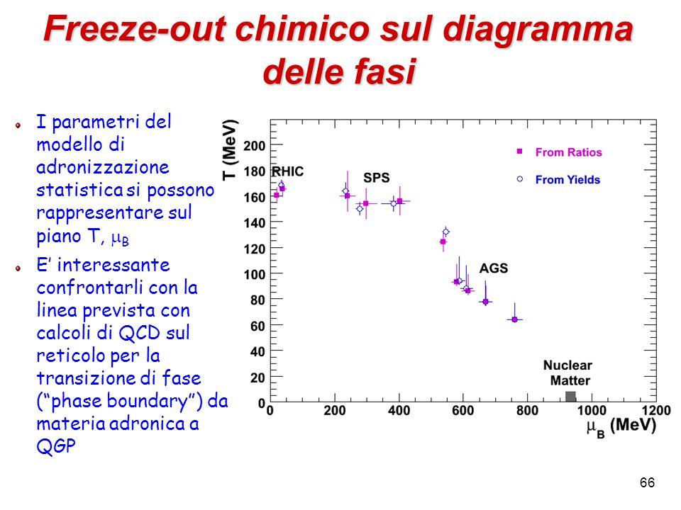 66 Freeze-out chimico sul diagramma delle fasi I parametri del modello di adronizzazione statistica si possono rappresentare sul piano T,  B E' inter