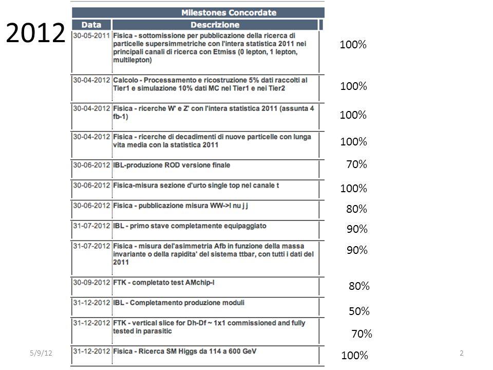2012 5/9/12Leonardo Rossi2 100% 80% 90% 100% 70% 90% 50% 70% 80%