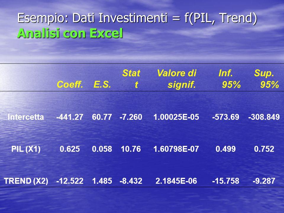 Esempio: Dati Investimenti = f(PIL, Trend) Analisi con Excel Coeff.E.S. Stat t Valore di signif. Inf. 95% Sup. 95% Intercetta-441.2760.77-7.2601.00025