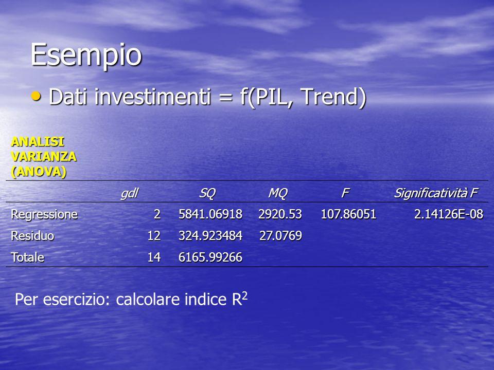 Esempio Dati investimenti = f(PIL, Trend) Dati investimenti = f(PIL, Trend) ANALISI VARIANZA (ANOVA) gdlSQMQF Significatività F Regressione25841.06918
