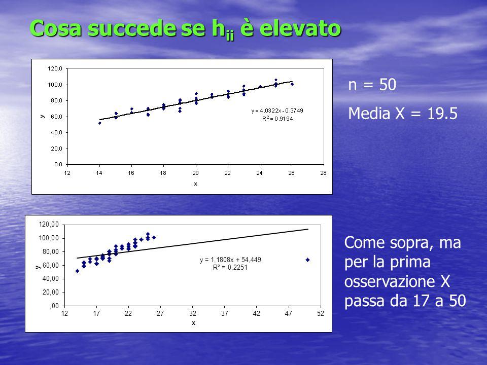 Nella regressione multipla Traccia di H (somma degli h ii )= k (numero di parametri) Traccia di H (somma degli h ii )= k (numero di parametri) Media degli h ii = k/n Media degli h ii = k/n Solitamente le osservazioni a cui corrisponde Solitamente le osservazioni a cui corrisponde h ii > 2k/n vengono dette punti di leverage: i punti in cui h ii è grande attirano l'iperpiano di regressione Esercizio: grafico (in Excel) degli h ii e identificazione dei punti di leverage: p.