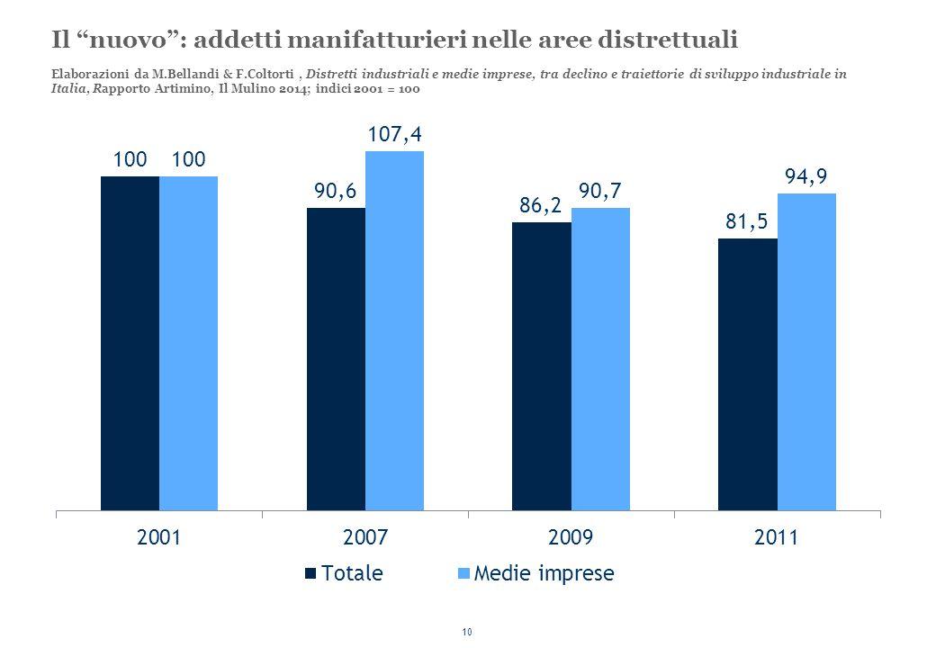 """10 Il """"nuovo"""": addetti manifatturieri nelle aree distrettuali Elaborazioni da M.Bellandi & F.Coltorti, Distretti industriali e medie imprese, tra decl"""