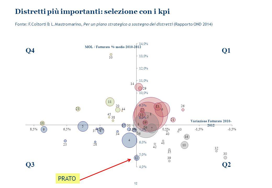 12 Distretti più importanti: selezione con i kpi Fonte: F.Coltorti & L.Mastromarino, Per un piano strategico a sostegno dei distretti (Rapporto OND 2014) PRATO