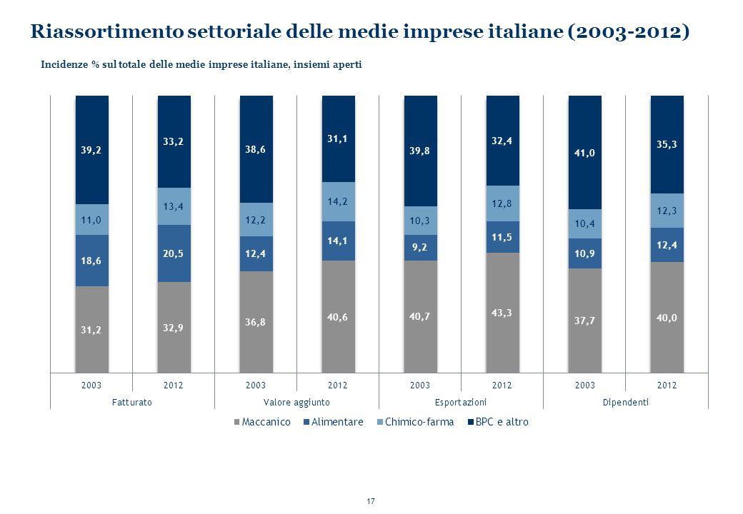 17 Riassortimento settoriale delle medie imprese italiane (2003-2012) Incidenze % sul totale delle medie imprese italiane, insiemi aperti