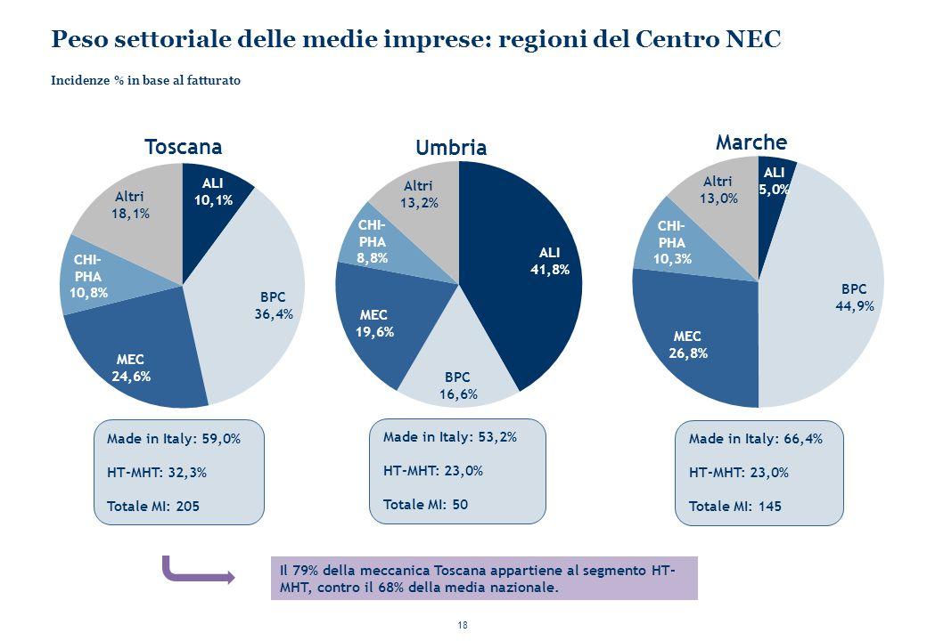 18 Peso settoriale delle medie imprese: regioni del Centro NEC Incidenze % in base al fatturato Made in Italy: 59,0% HT-MHT: 32,3% Totale MI: 205 Made in Italy: 53,2% HT-MHT: 23,0% Totale MI: 50 Made in Italy: 66,4% HT-MHT: 23,0% Totale MI: 145 Il 79% della meccanica Toscana appartiene al segmento HT- MHT, contro il 68% della media nazionale.