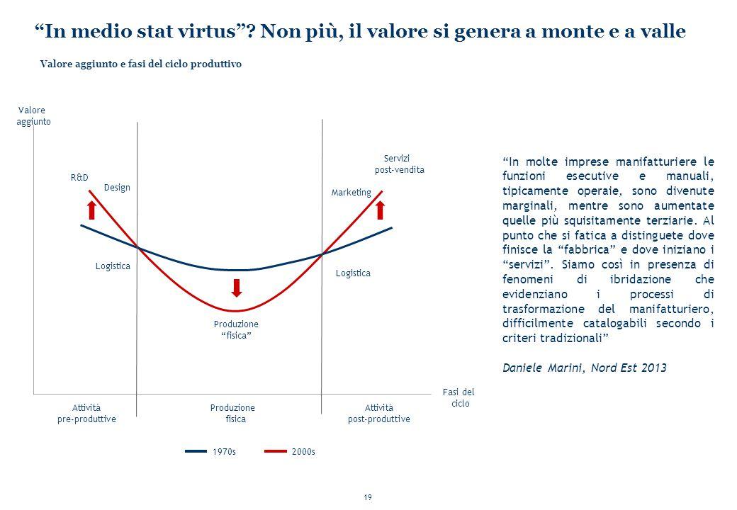 """19 """"In medio stat virtus""""? Non più, il valore si genera a monte e a valle Valore aggiunto e fasi del ciclo produttivo 1970s2000s Valore aggiunto Attiv"""